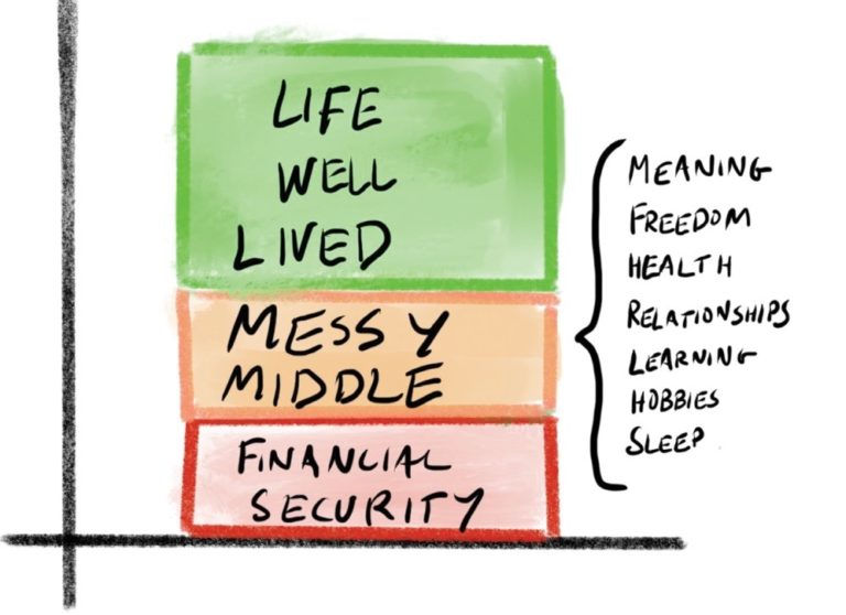 "Are you working in the ""messy middle""?"